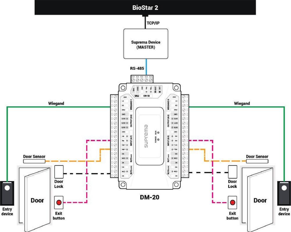 DM-20, SUPREMA, Contrôleurs, Lecteurs Biométriques, Contrôle d'accès, Compatibilité logiciel BioStar : à partir de BioStar 2.x, Alimentation : 12VDC, Sorties relais : 4,